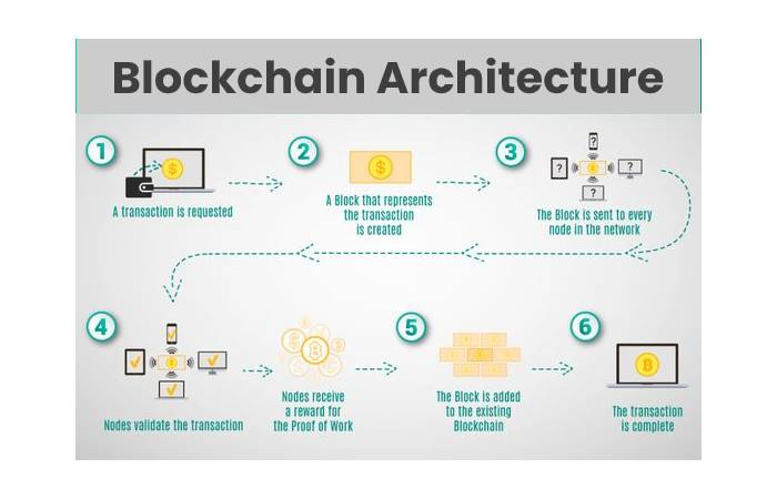 Blockchain Architects
